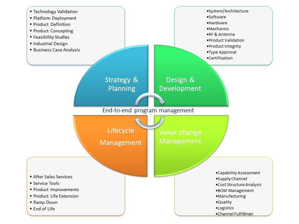 End-to-end program management